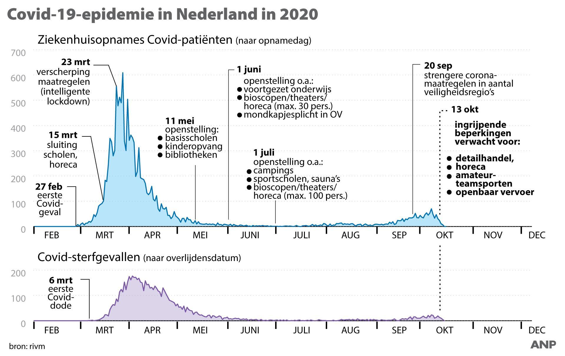 In acht veiligheidsregio's is de coronabesmetting nu 'zeer ernstig', onder meer in Zaanstreek-Waterland en Hollands-Midden