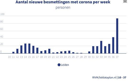 Coronacijfers week 37: Besmettingen in Leiden schieten pijlsnel omhoog