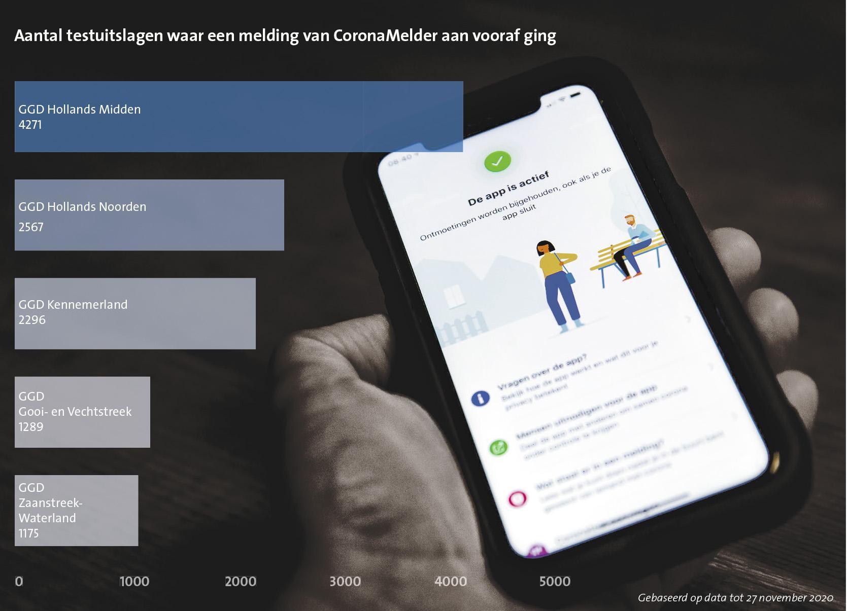 Meer dan de helft van de gebruikers ziet de voordelen van CoronaMelder