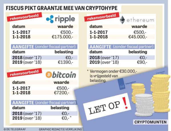Zet Je Cryptowinst Alvast Opzij Geld Telegraafnl