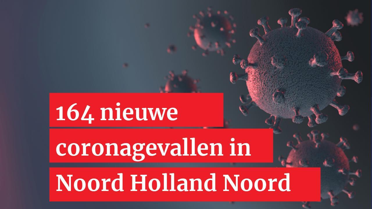 Zes nieuwe coronapatiënten in regio Alkmaar; totaal in Noord-Holland Noord neemt toe naar 164 positieve personen