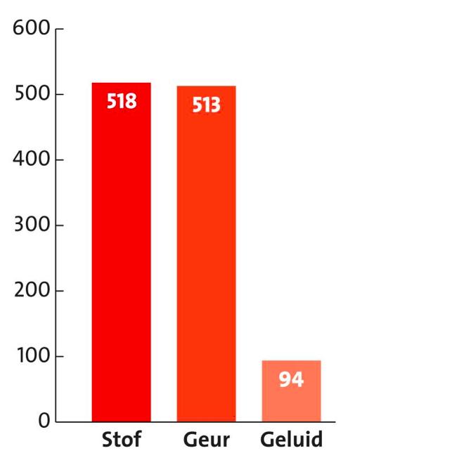 Stofmelder.nl ziet zo'n 100 Tata-klachten per maand
