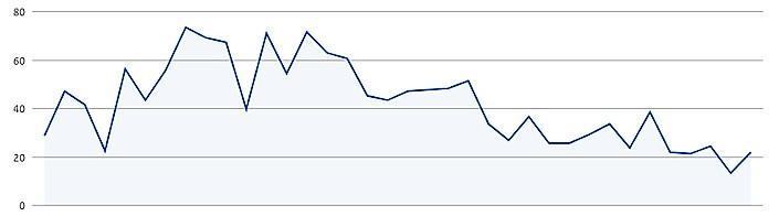Corona-'dagkoersen' in de regio Haarlem: op en neer maar trend is dalend