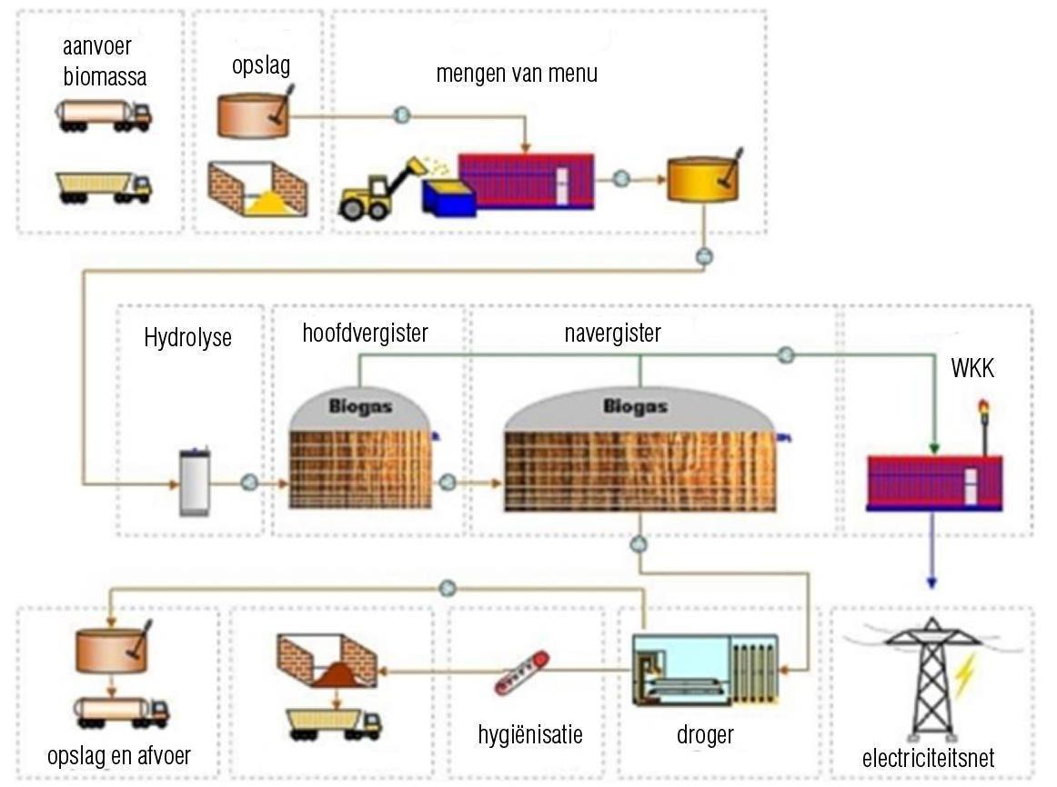 Meerlanden wil biomassacentrale in Bollenstreek