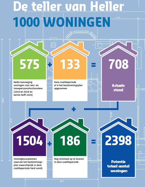 Hilversumse wethouder heeft zijn eigen teller om bij te houden hoeveel beloofde woningen hij gebouwd heeft. De Teller van Heller staat op 706