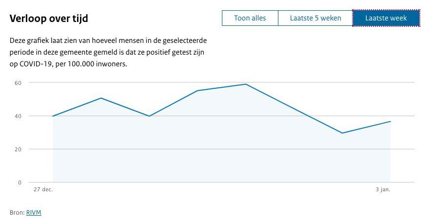 Coronacijfers blijven schommelen in de regio Haarlem: na enkele dagen daling nu weer meer besmettingen