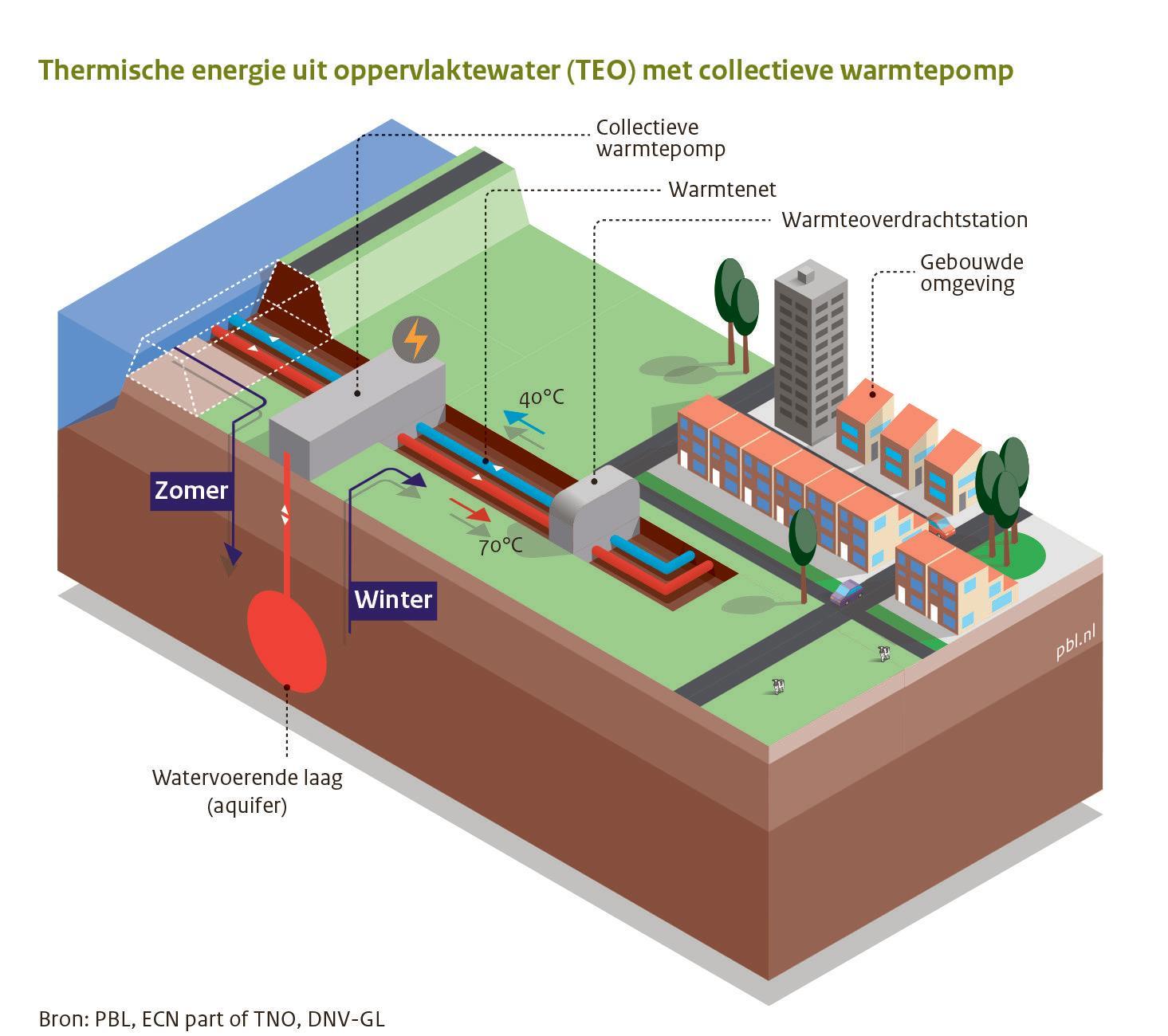 Warmtetransitie in wijk Uitgeest 'uniek project'; duidelijk is ook dat veel niet duidelijk is