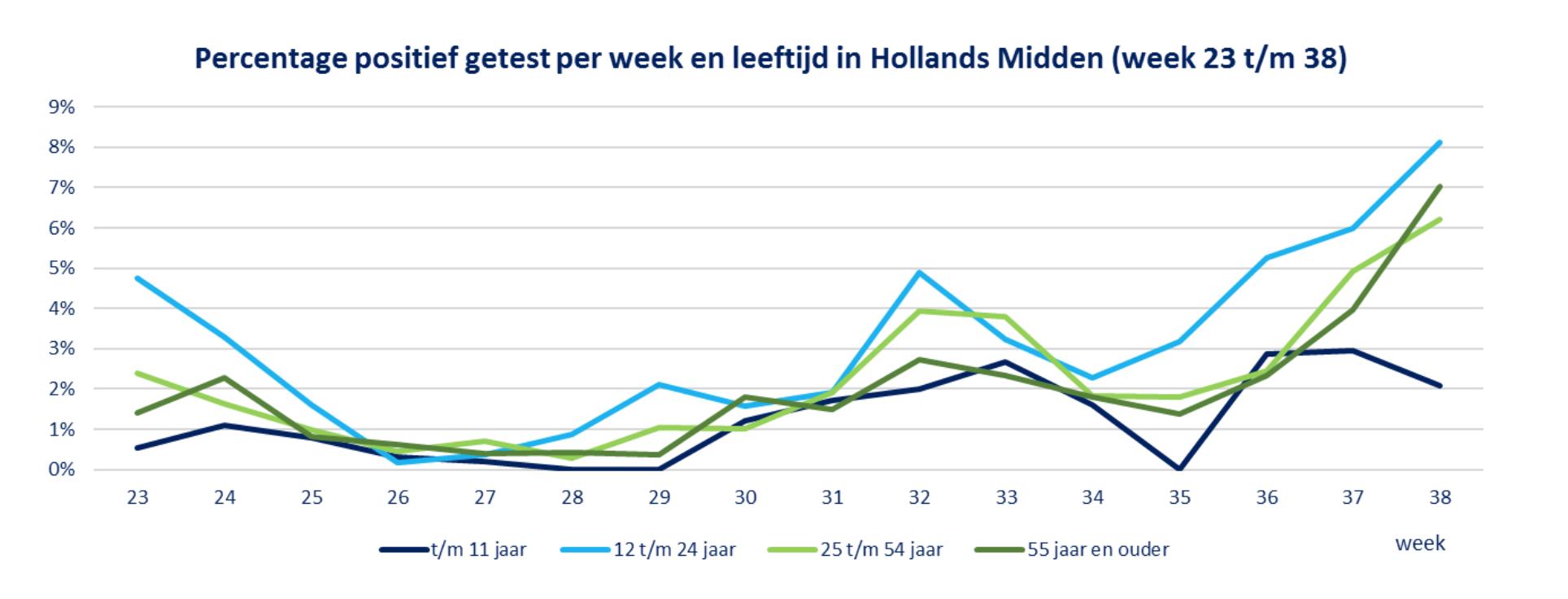 Minder snelle toename van nieuwe coronabesmettingen in Leiden en Alphen, mogelijk door tekort testcapaciteit