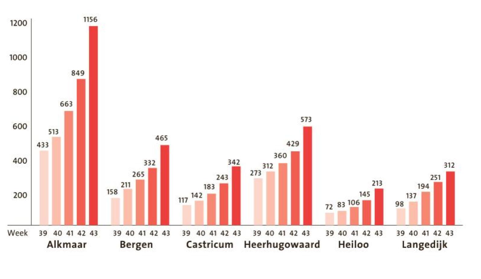Corona lijkt niet meer te remmen. Regio Alkmaar stevent af op status 'zeer ernstig'. 'Het is zelfs een realistisch scenario'