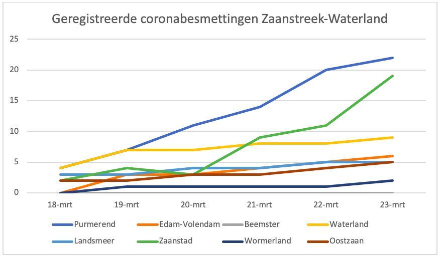 Corona in Zaanstreek-Waterland blijft toenemen, vooral in Purmerend