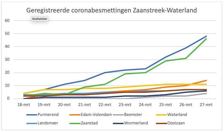 Zaanstad: 15 nieuwe coronapatiënten erbij in een etmaal, aantal overledenen in Zaanstreek-Waterland nu zes