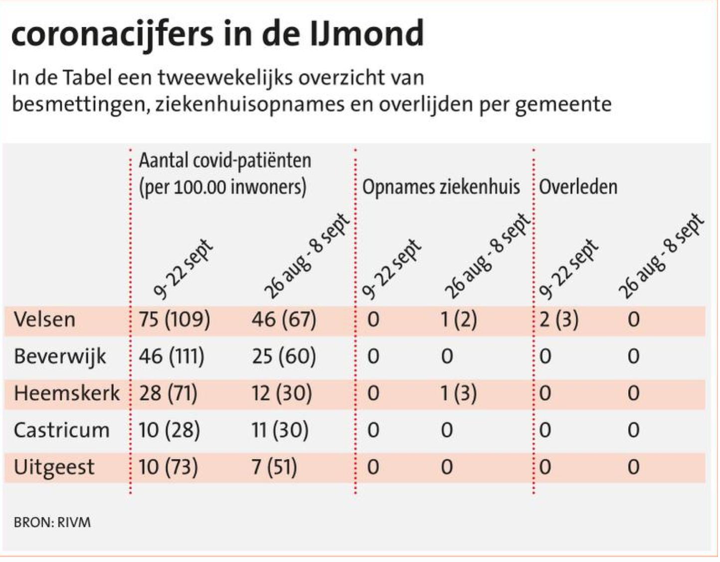 Ook in de IJmond fors meer besmettingen met corona, maar niemand in het ziekenhuis