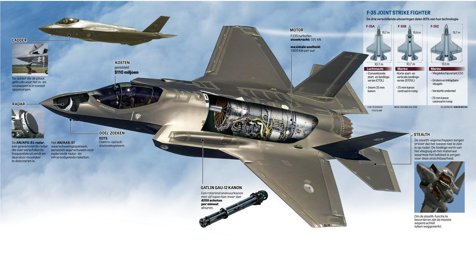 Artikelen over luchtmacht | Telegraaf.nl