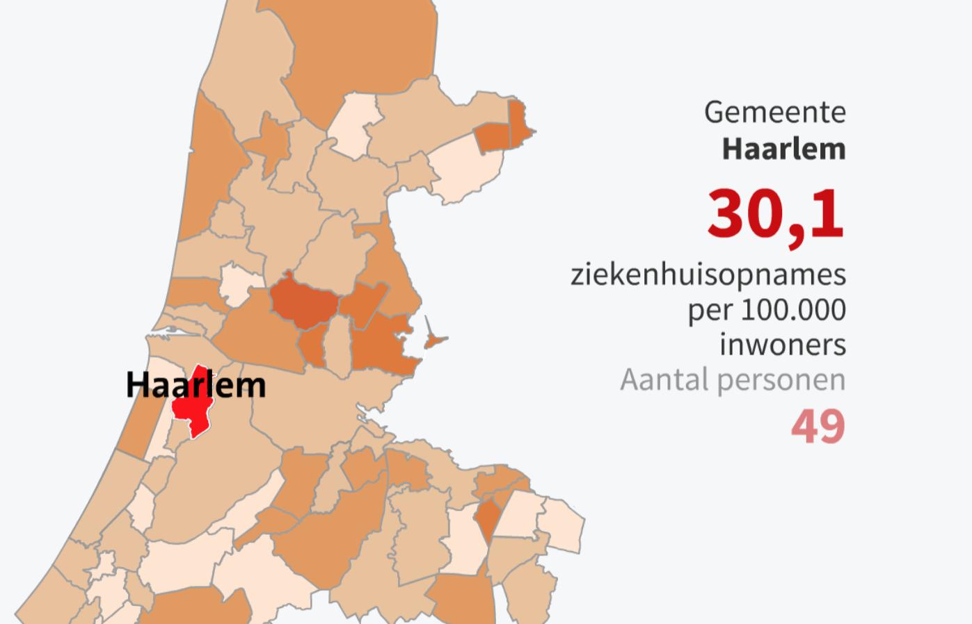 Aantal ziekenhuisopnamen corona in regio Haarlem gestegen naar 124