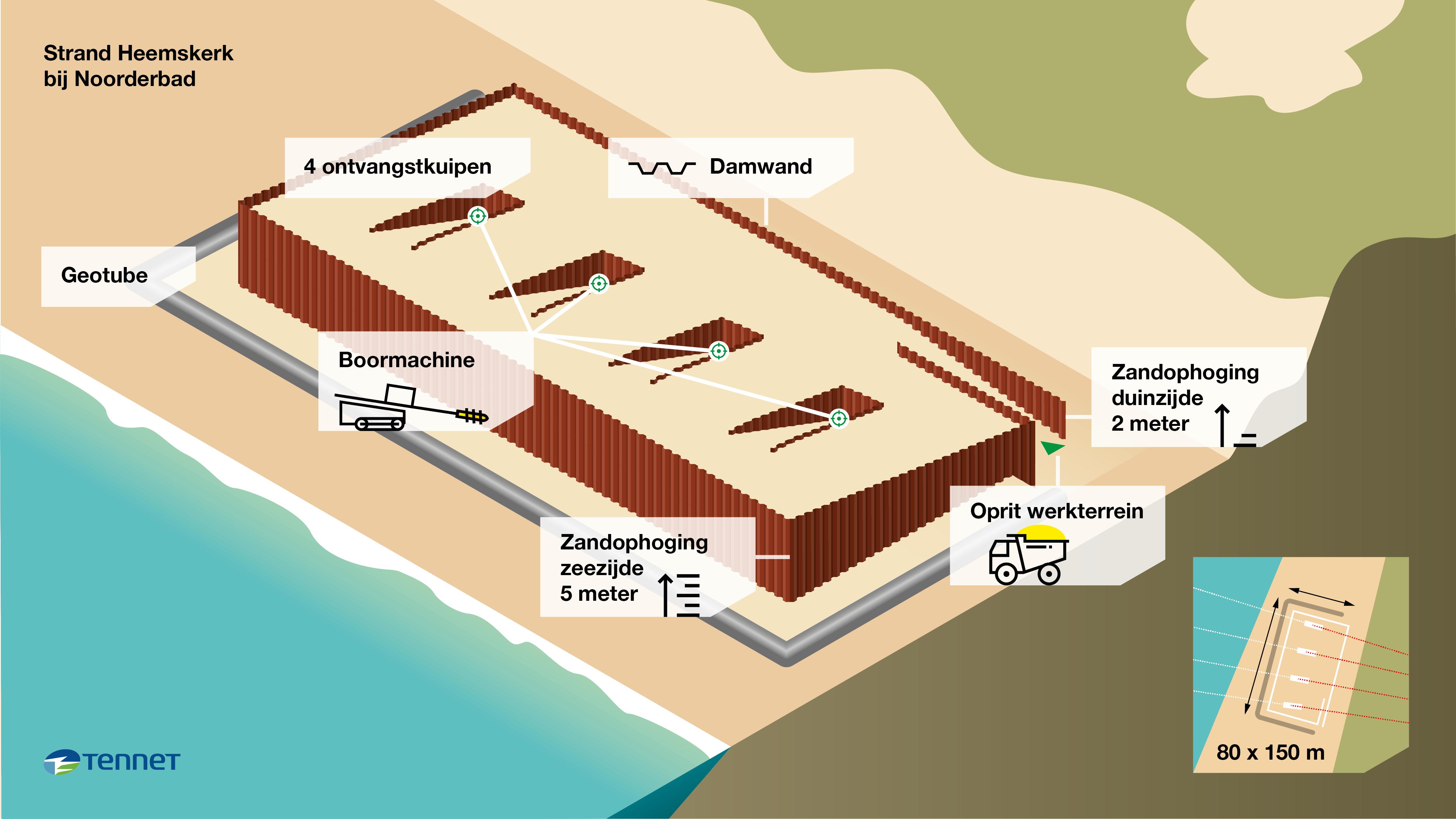 Tennet werkt hoopvol aan vergunningaanvraag gebruik zand Zuiderbad voor werkterrein op strand. Het zou enorm schelen in de hoeveelheid vrachtverkeer in de IJmond
